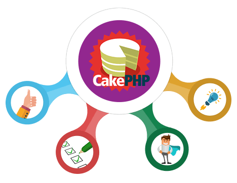 You want the setup CakePHP Application with LAMP on Ubuntu?