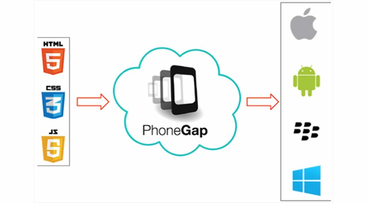 What is PhoneGap. Why You Should Use PhoneGap for App Development