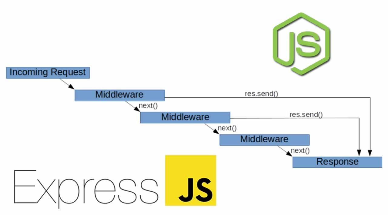 Learn about Middleware methods in Express.JS