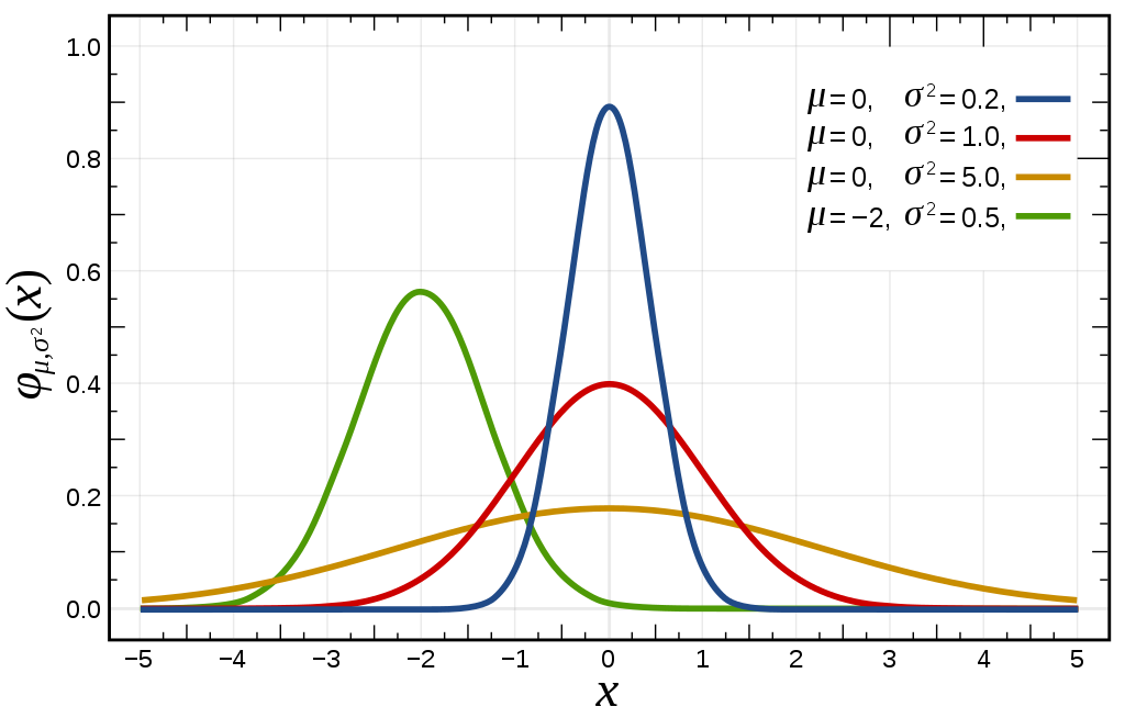 Non-Parametric Tests in Hypothesis Testing