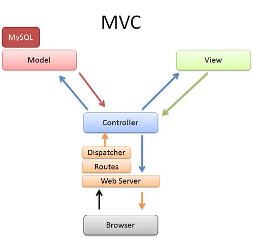 Intermediate Rails: Understanding Models, Views and Controllers