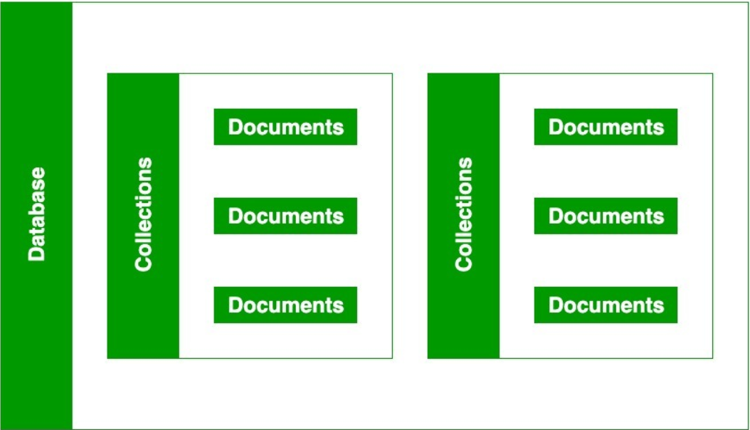 MongoDB – Database, Collection, and Document