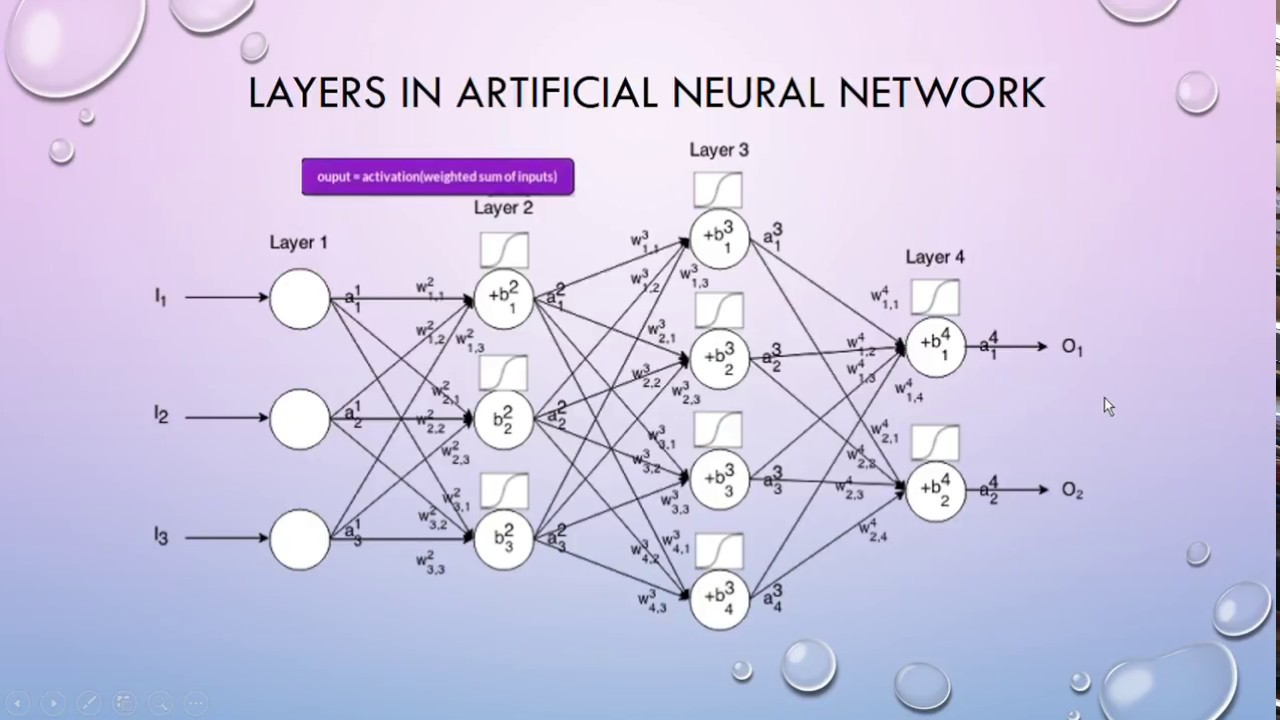 Artificial Neural Network and its importance