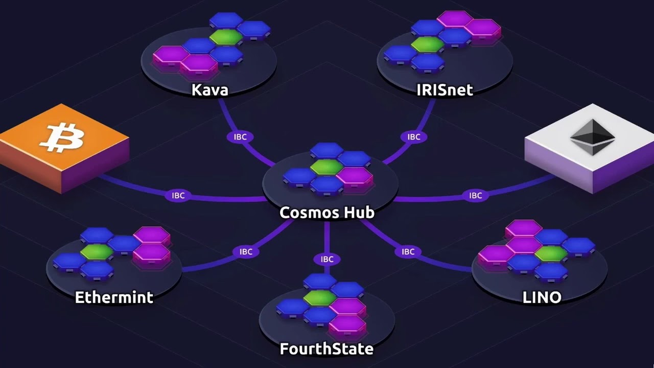 Proof of Stake at Scale with the Cosmos SDK & Tendermint Core