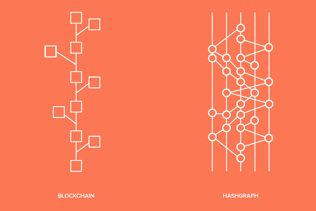Is Hedera Hashgraph a Replacement of Blockchain?
