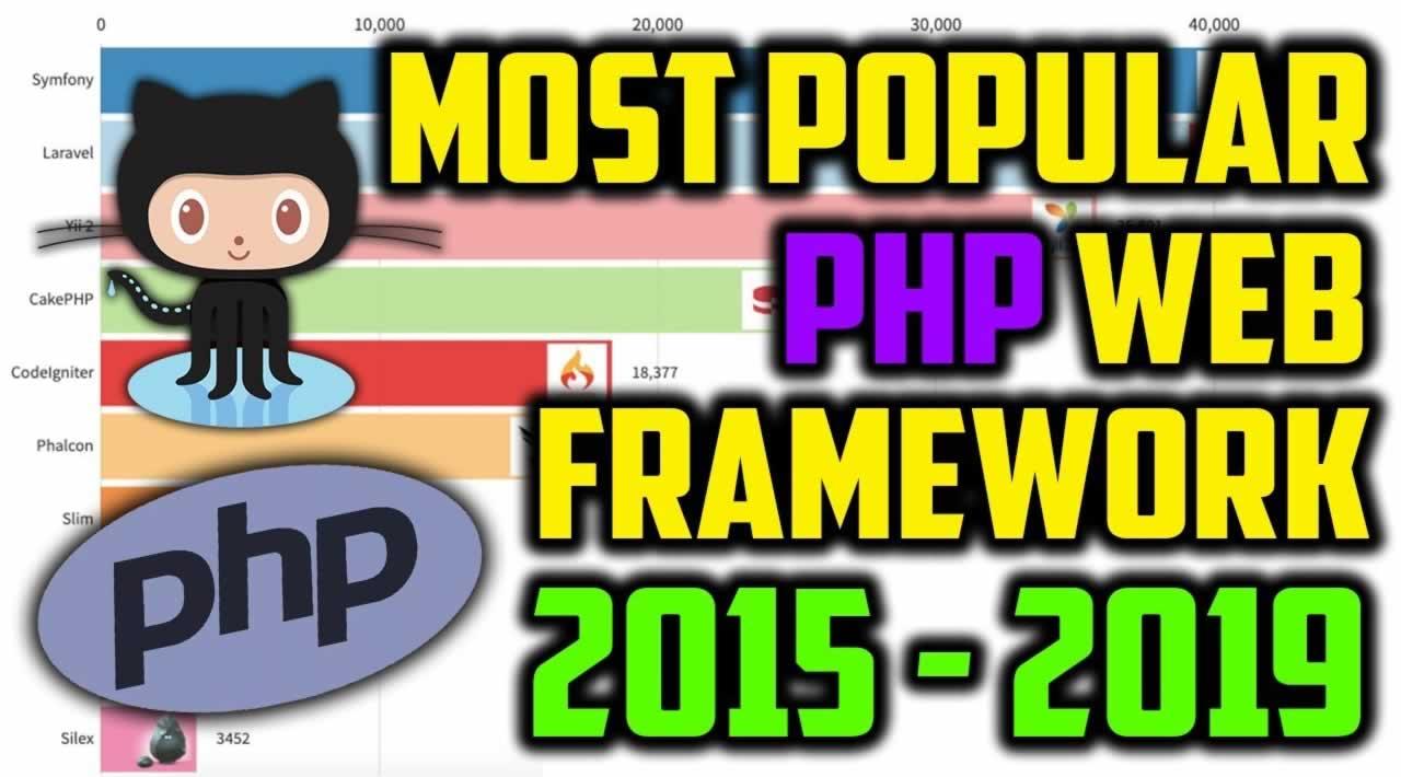 Top 10 PHP Web Framework on GitHub (2015 - 2019)