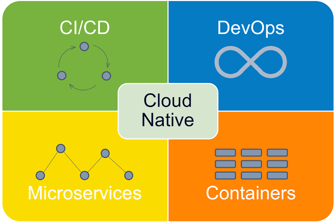 Article On CLoud Native Computing