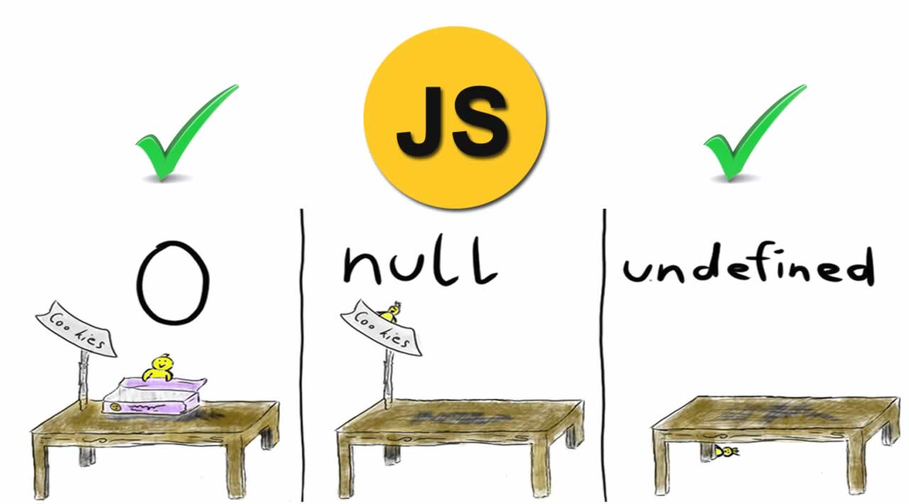 How To Check If A String Is Empty/Undefined/Null in JavaScript