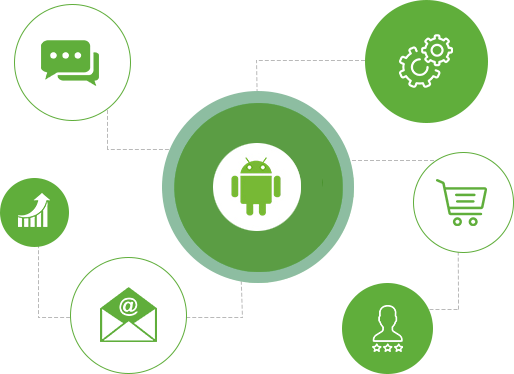 Embracing Android Prowess For A Successful Retail in 2020