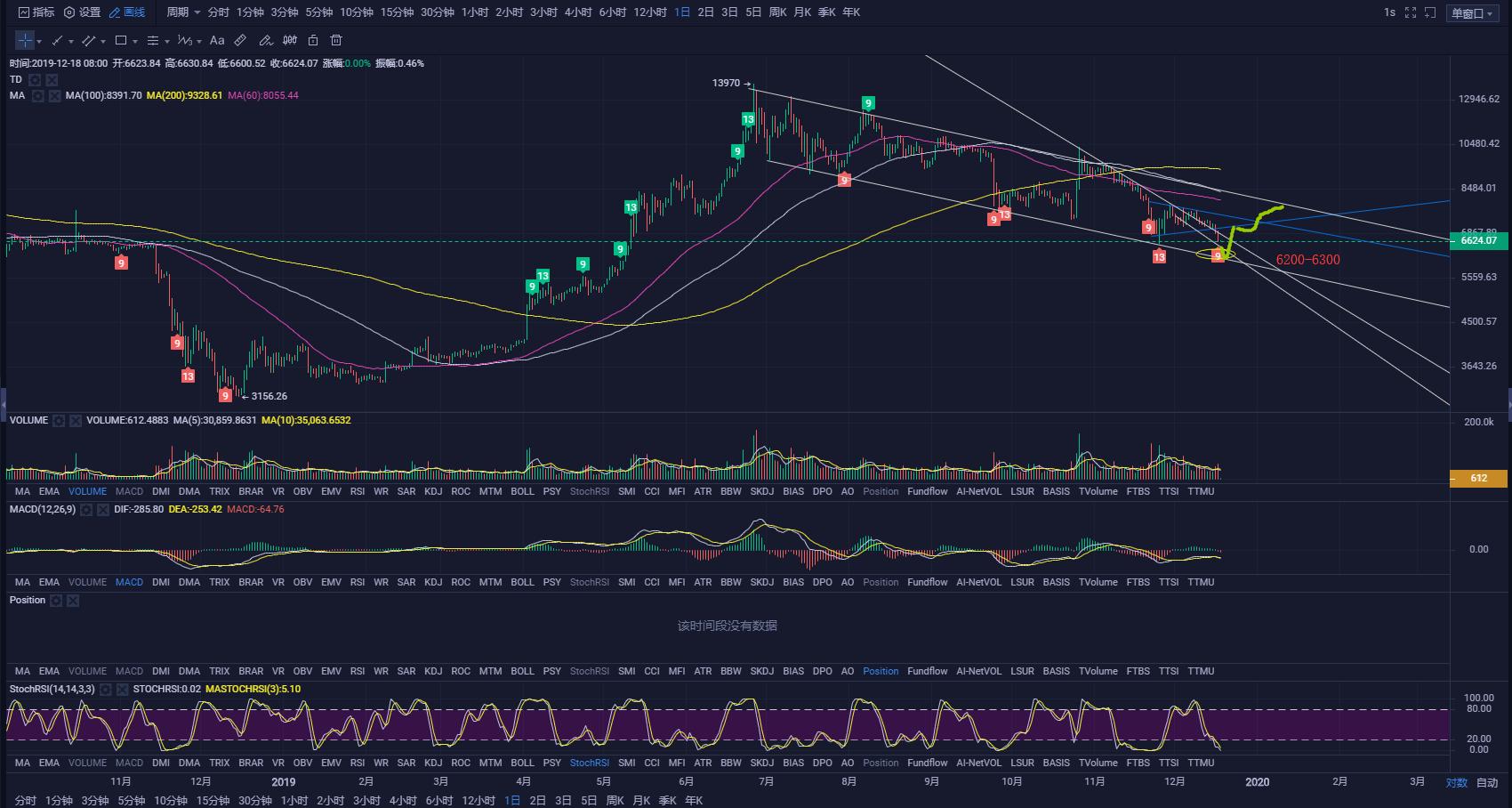 Bitcoin trend analysis
