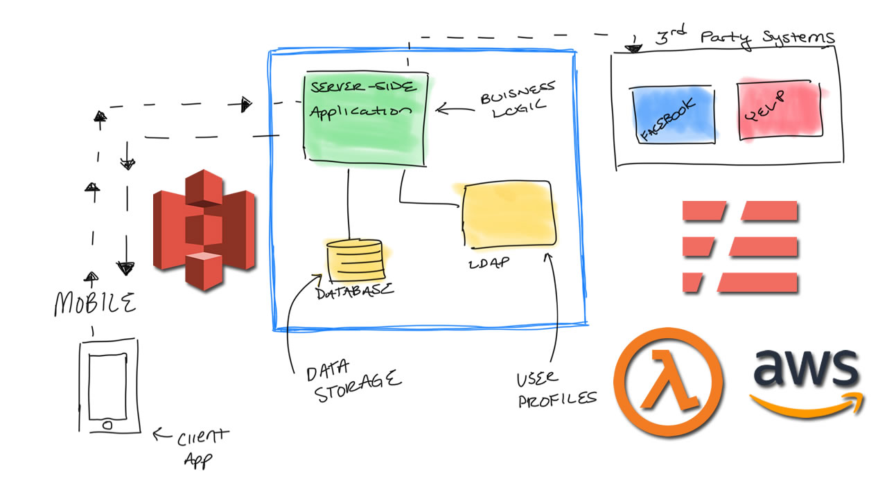 How to Build and Deploy Back End System with Serverless