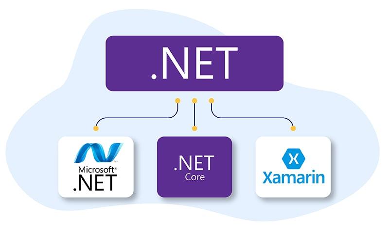 What is Dotnet?