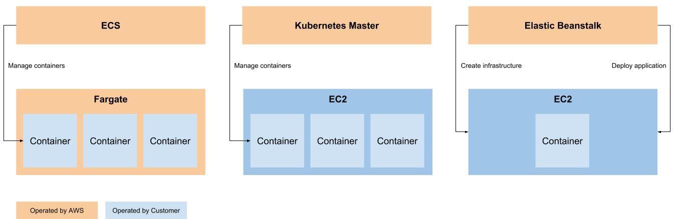 3 ways to run Docker on AWS