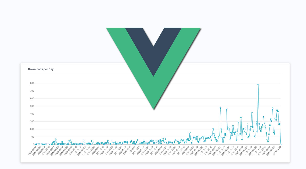 Learn How to Build Various Types of Charts using Vue.js