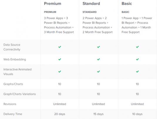 I will make Microsoft Power Platform solutions (Basic, Standard and Premium)