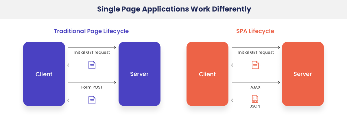 What Is A Single-Page Application?