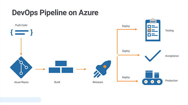 How to Build an Azure Pipeline (Build/Release) from Scratch