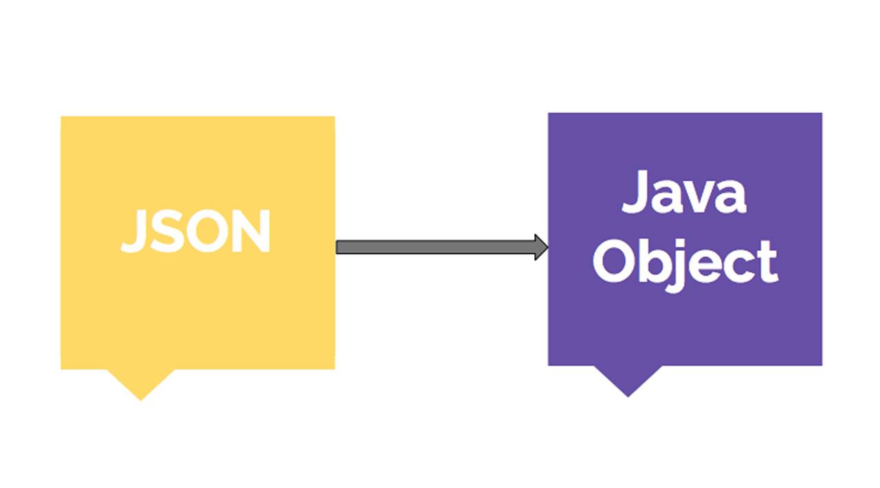 Convert JSON Into Java Object using JackSon Library