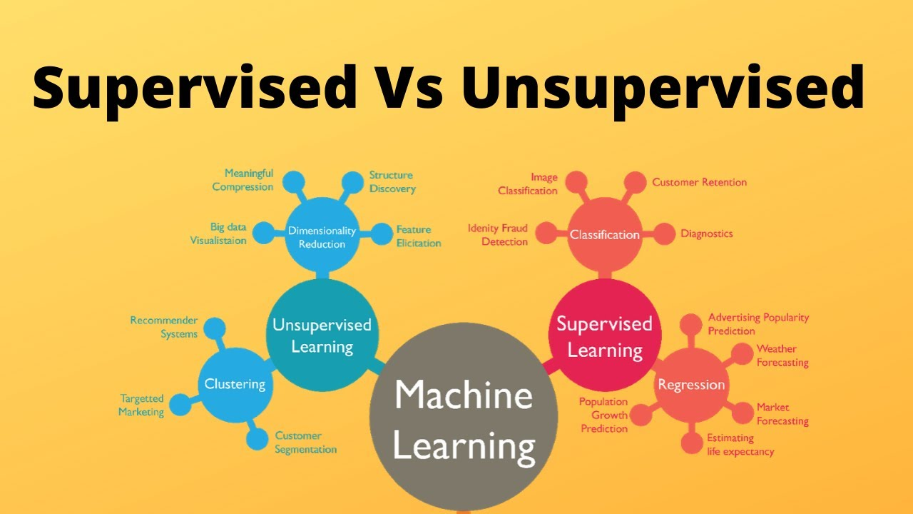 Machine Learning with Python - Supervised and Unsupervised Learning