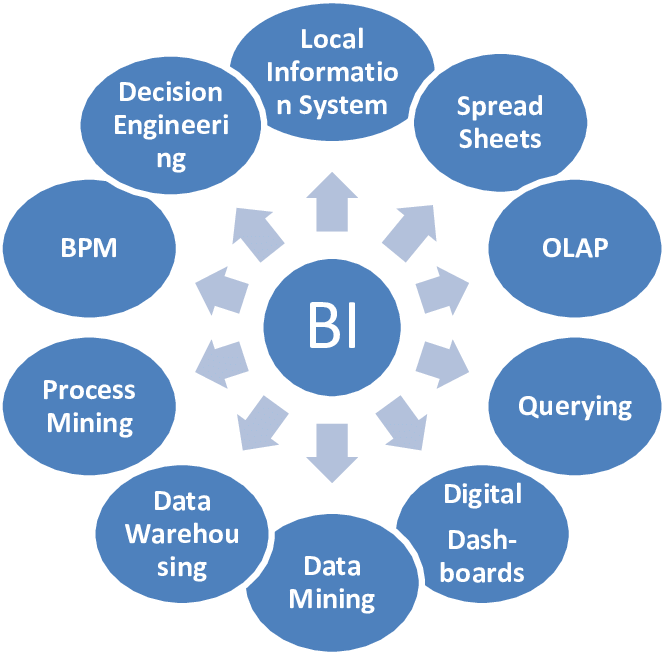 What is MSBI and Its Advantages?