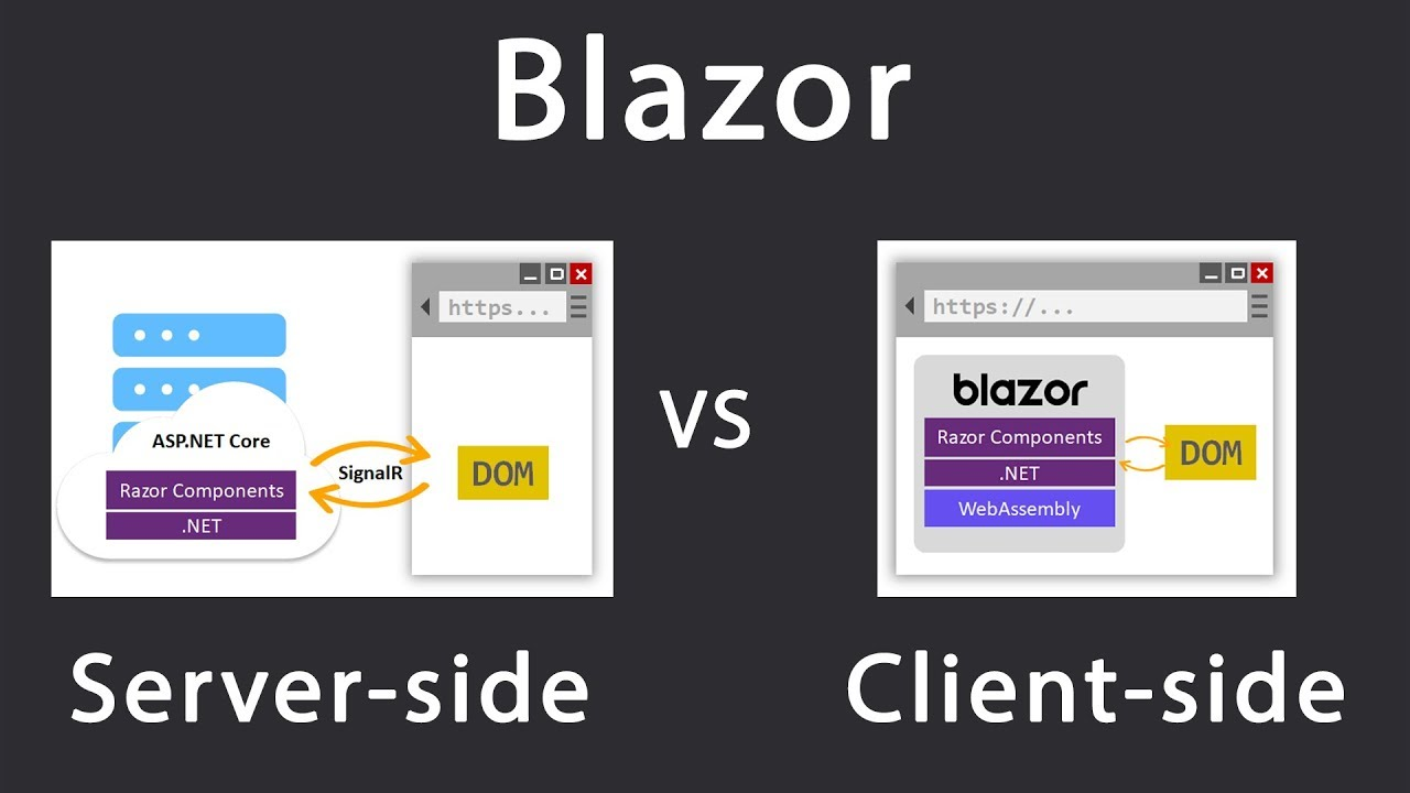 Blazor server-side vs client-side (WebAssembly): What's the Difference?