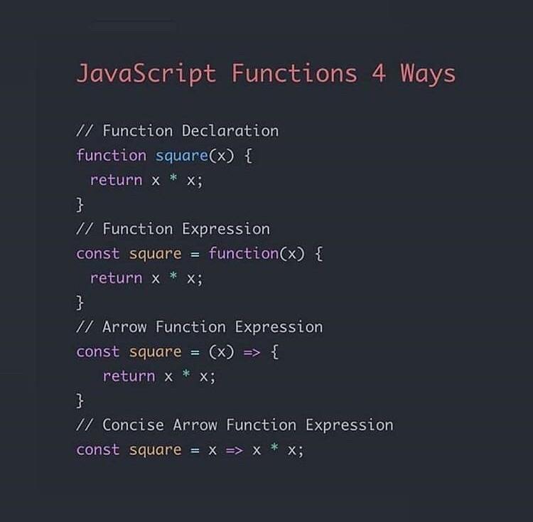 JavaScript Functions - 4 Ways