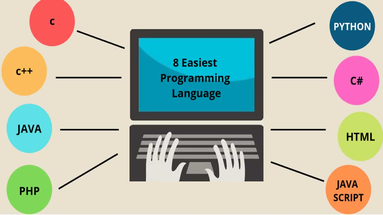 20+ websites to Learn Programming for Beginners (FREE)