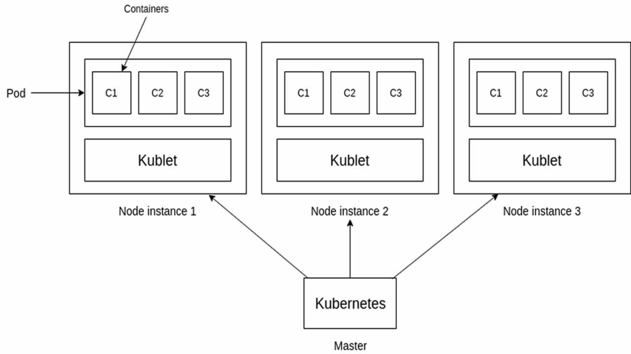 Deploy Web Services on GKE Cluster with Node.js
