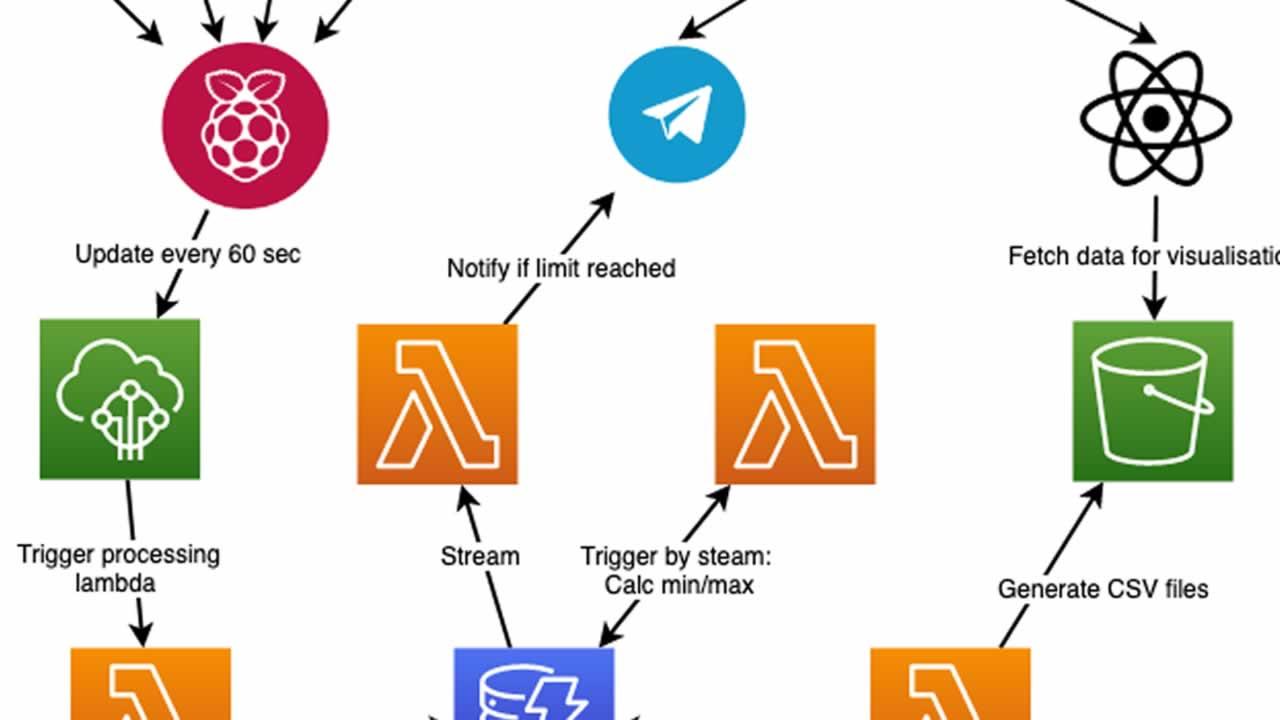 I created a home IoT setup with AWS, Raspberry Pi