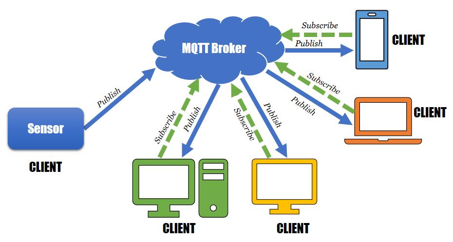 Slovenský MQTT Broker - IoT Industries Slovakia