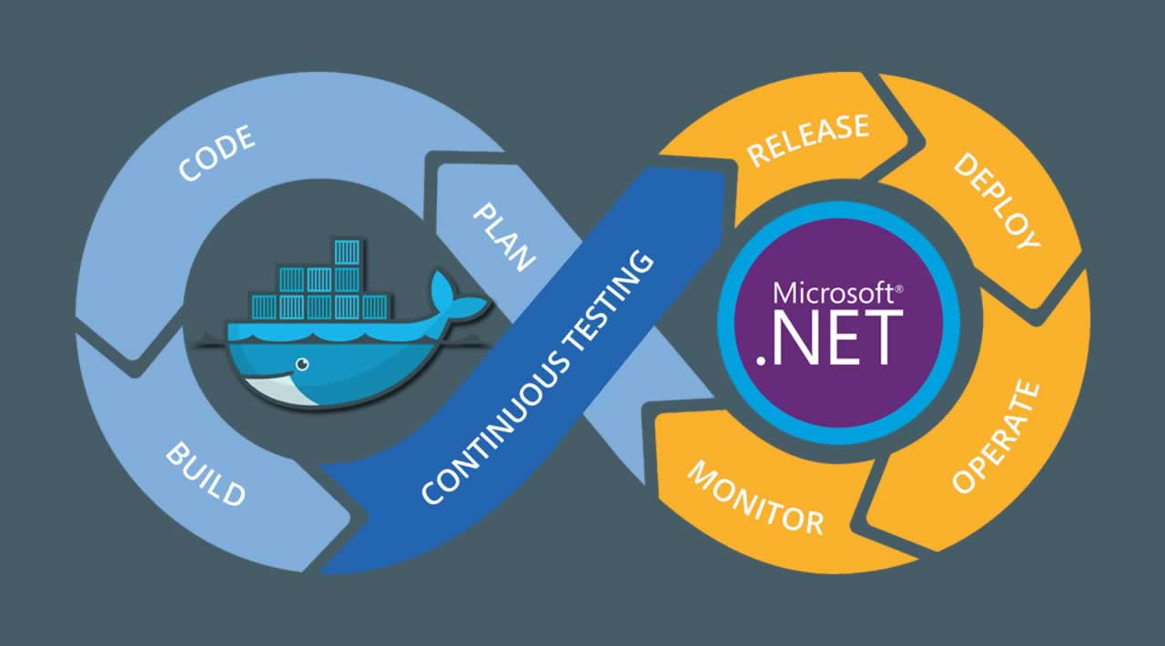 Deploying Dockerized .NET Apps Without Being a DevOps Guru