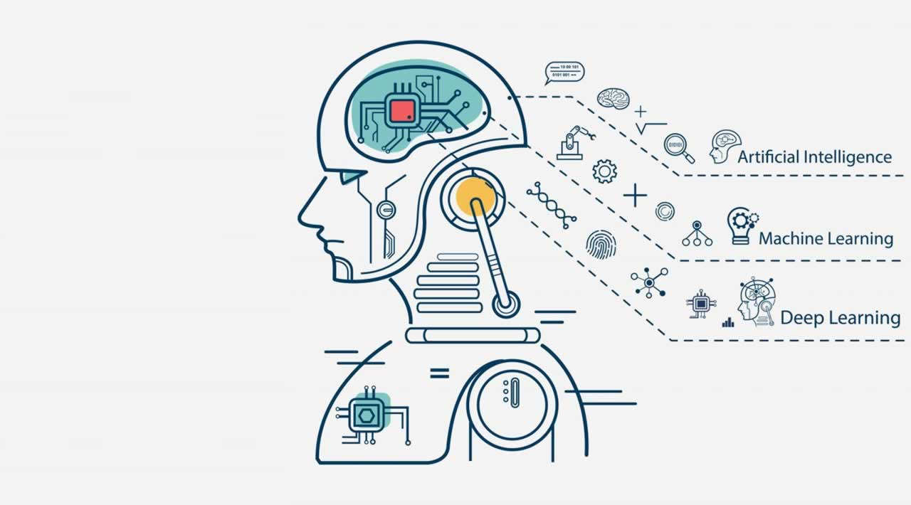 What is Deep Learning and How Does it Work?