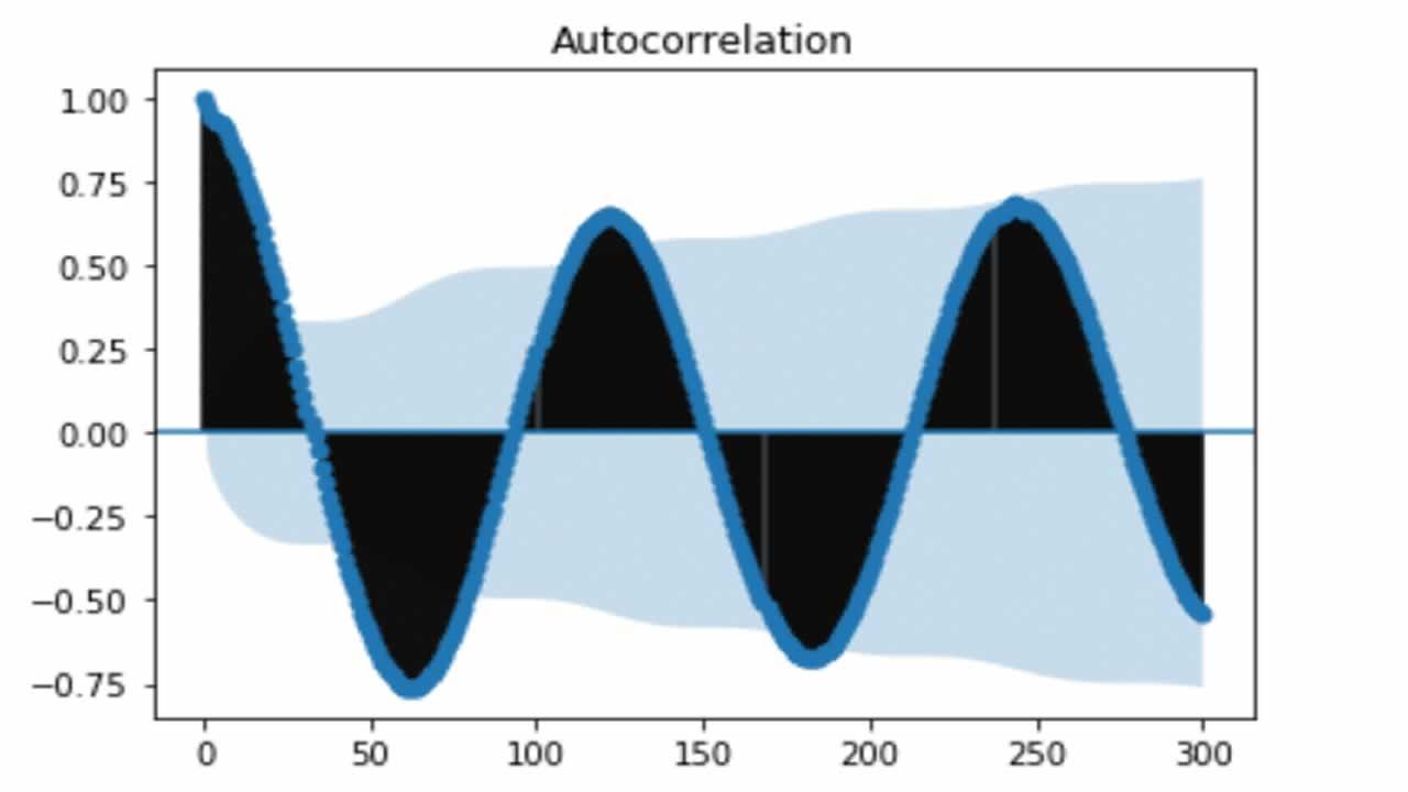 Autocorrelation in Time Series Data