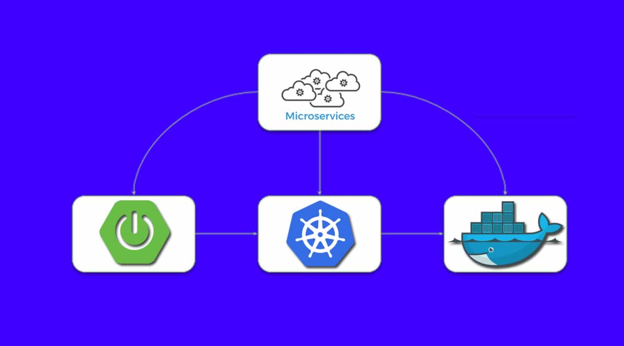 Build Microservice Architecture With Kubernetes, Spring Boot , and Docker