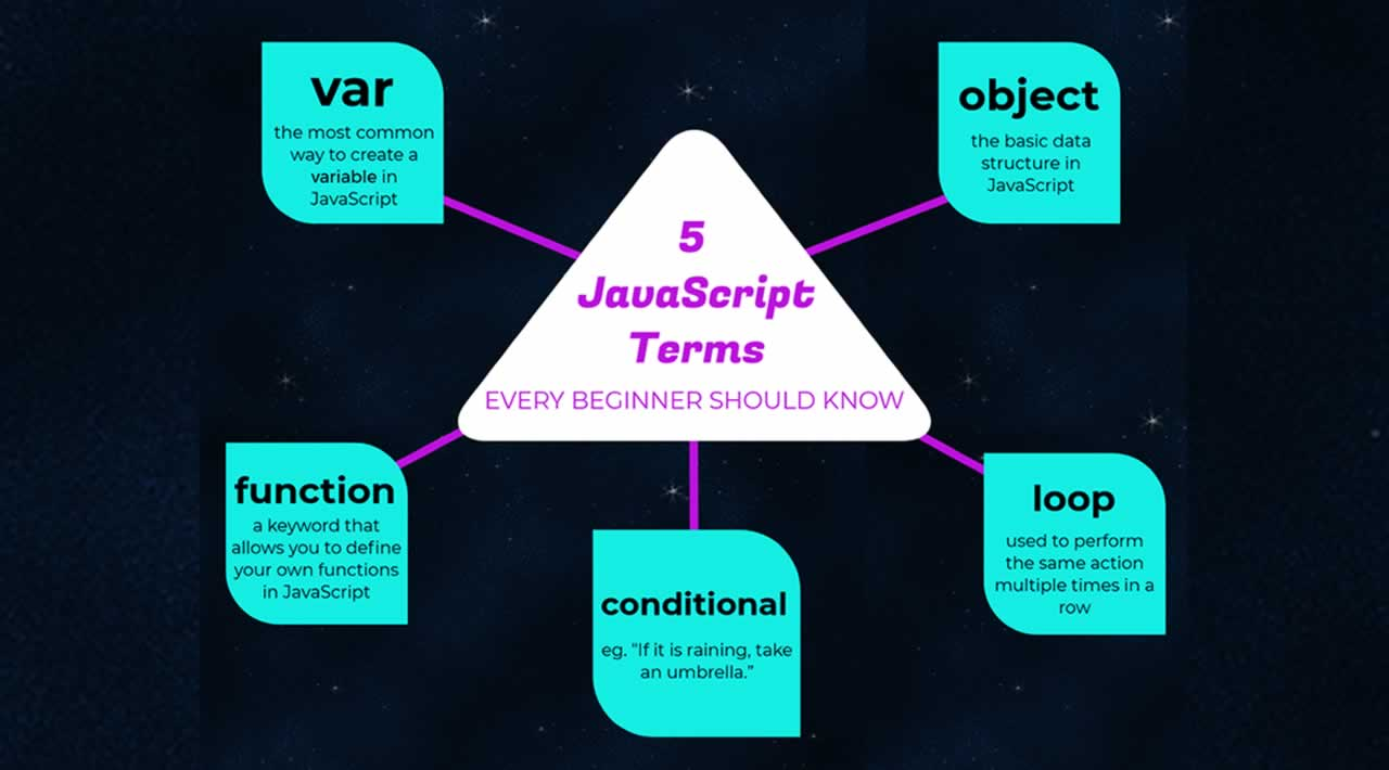 5 JavaScript Terms that every beginners should know
