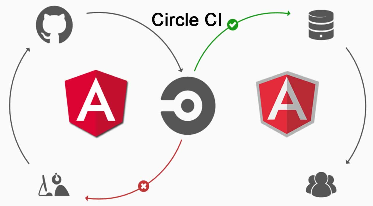 CircleCI Test Configuration for Angular